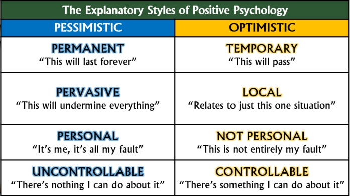 Explanatory Styles of Positive Psychology